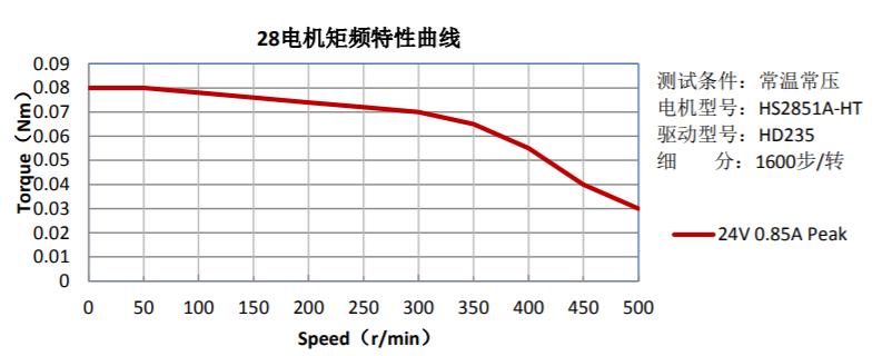 28电机矩频特性曲线